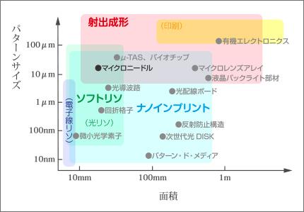 【図1】 微細成形技術とアプリケーションマップ
